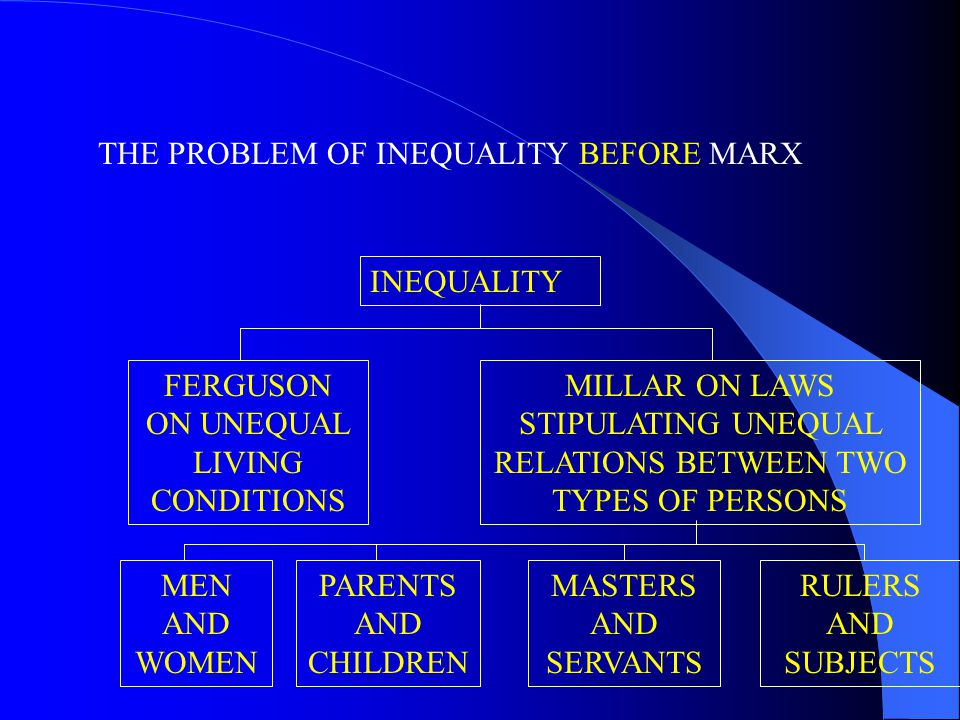 THE PROBLEM OF INEQUALITY BEFORE MARX FERGUSON ON UNEQUAL LIVING CONDITIONS INEQUALITY MILLAR ON LAWS STIPULATING UNEQUAL RELATIONS BETWEEN TWO TYPES OF PERSONS MEN AND WOMEN PARENTS AND CHILDREN MASTERS AND SERVANTS RULERS AND SUBJECTS