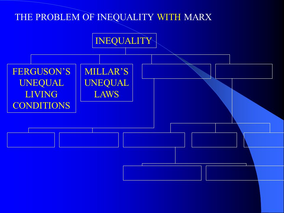 THE PROBLEM OF INEQUALITY WITH MARX INEQUALITY FERGUSON'S UNEQUAL LIVING CONDITIONS MILLAR'S UNEQUAL LAWS