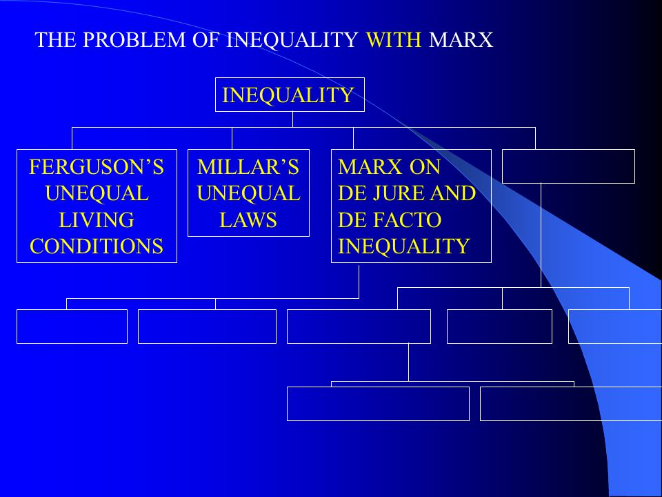 THE PROBLEM OF INEQUALITY WITH MARX INEQUALITY FERGUSON'S UNEQUAL LIVING CONDITIONS MILLAR'S UNEQUAL LAWS MARX ON DE JURE AND DE FACTO INEQUALITY