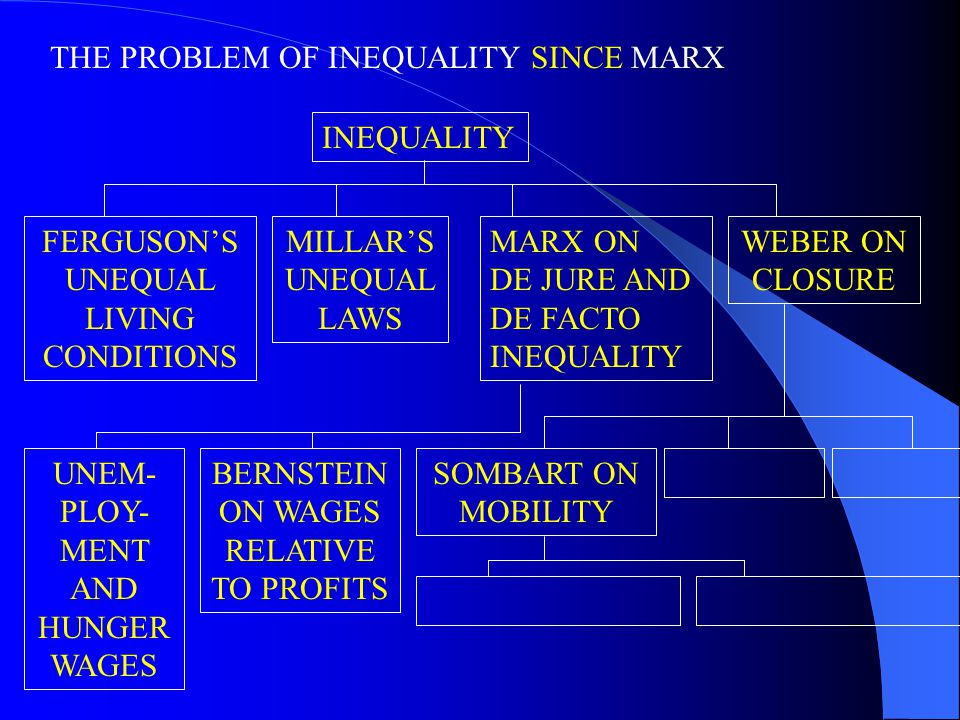 THE PROBLEM OF INEQUALITY SINCE MARX INEQUALITY FERGUSON'S UNEQUAL LIVING CONDITIONS MILLAR'S UNEQUAL LAWS UNEM- PLOY- MENT AND HUNGER WAGES BERNSTEIN ON WAGES RELATIVE TO PROFITS WEBER ON CLOSURE SOMBART ON MOBILITY MARX ON DE JURE AND DE FACTO INEQUALITY