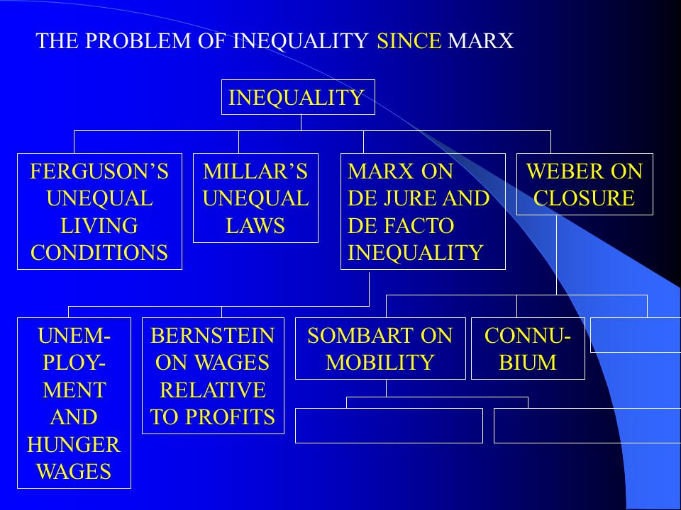 THE PROBLEM OF INEQUALITY SINCE MARX INEQUALITY FERGUSON'S UNEQUAL LIVING CONDITIONS MILLAR'S UNEQUAL LAWS UNEM- PLOY- MENT AND HUNGER WAGES BERNSTEIN ON WAGES RELATIVE TO PROFITS WEBER ON CLOSURE SOMBART ON MOBILITY CONNU- BIUM MARX ON DE JURE AND DE FACTO INEQUALITY