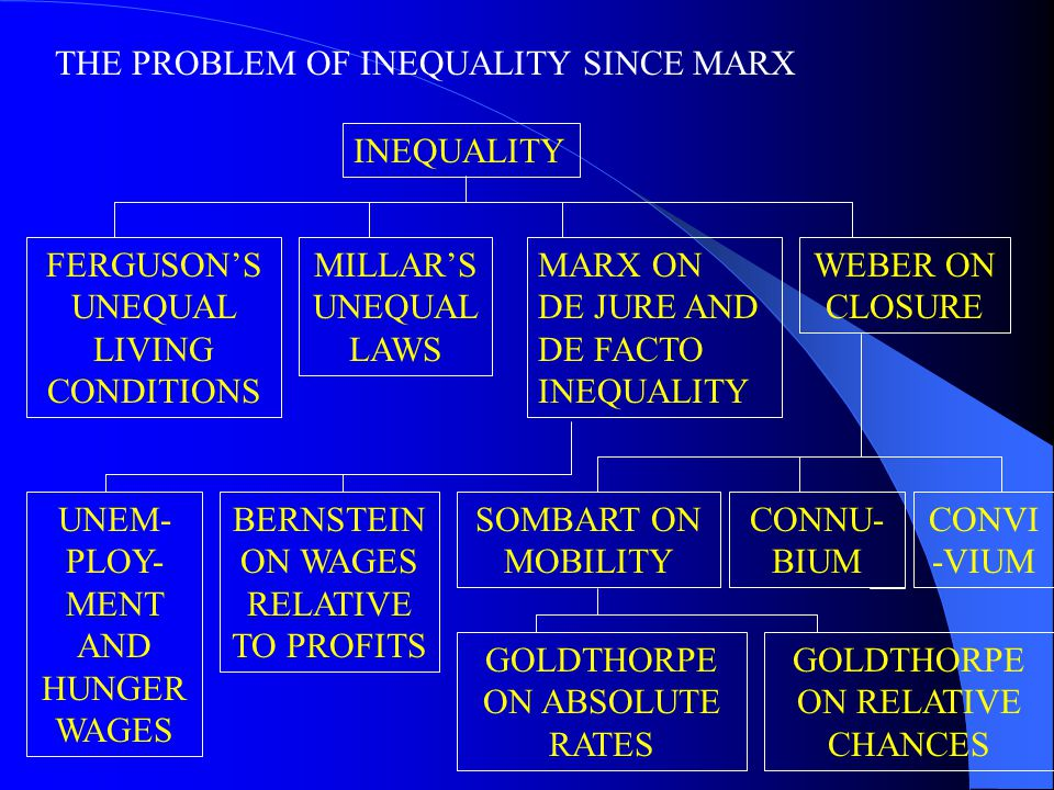 THE PROBLEM OF INEQUALITY SINCE MARX INEQUALITY FERGUSON'S UNEQUAL LIVING CONDITIONS MILLAR'S UNEQUAL LAWS UNEM- PLOY- MENT AND HUNGER WAGES BERNSTEIN ON WAGES RELATIVE TO PROFITS WEBER ON CLOSURE SOMBART ON MOBILITY CONNU- BIUM CONVI -VIUM GOLDTHORPE ON ABSOLUTE RATES GOLDTHORPE ON RELATIVE CHANCES MARX ON DE JURE AND DE FACTO INEQUALITY