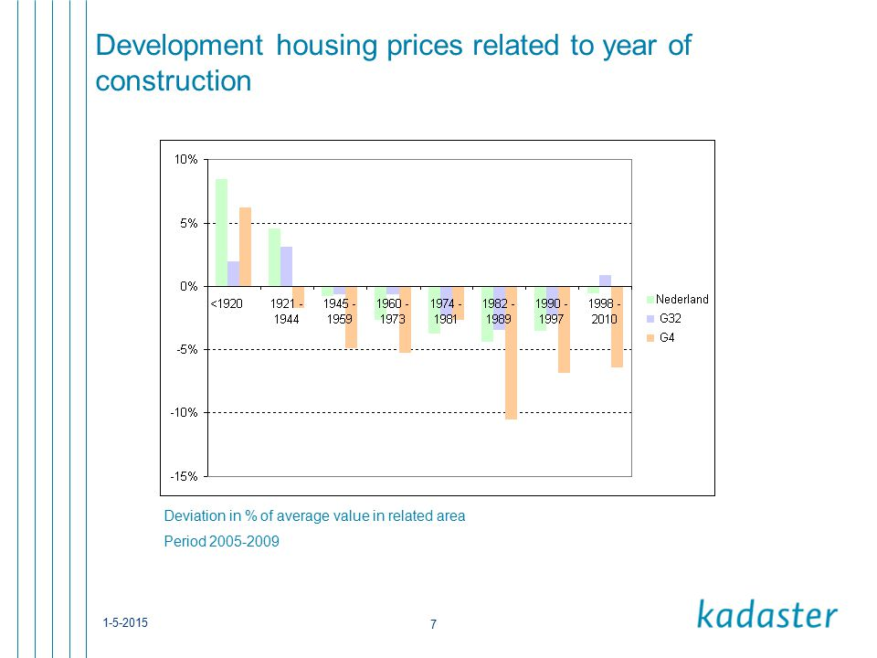 1-5-2015 7 Development housing prices related to year of construction Deviation in % of average value in related area Period 2005-2009