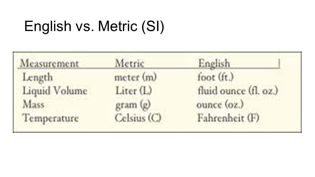 English vs. Metric (SI)