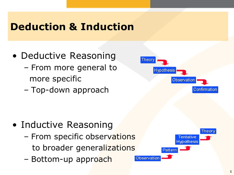 6 Deduction & Induction Deductive Reasoning –From more general to more specific –Top-down approach Inductive Reasoning –From specific observations to broader generalizations –Bottom-up approach