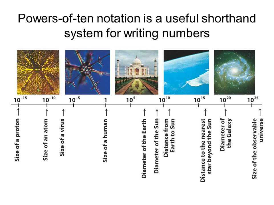 Powers-of-ten notation is a useful shorthand system for writing numbers