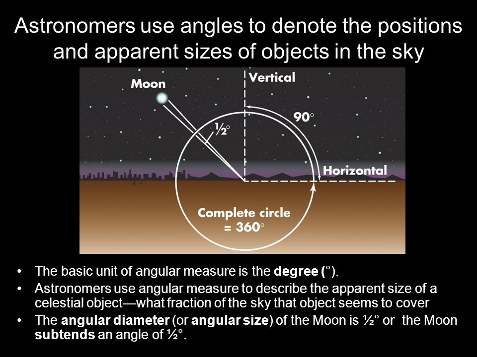 Astronomers use angles to denote the positions and apparent sizes of objects in the sky The basic unit of angular measure is the degree (°).
