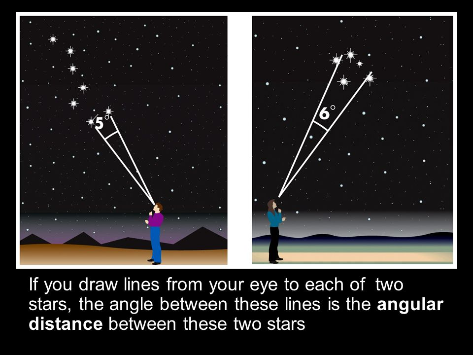 If you draw lines from your eye to each of two stars, the angle between these lines is the angular distance between these two stars