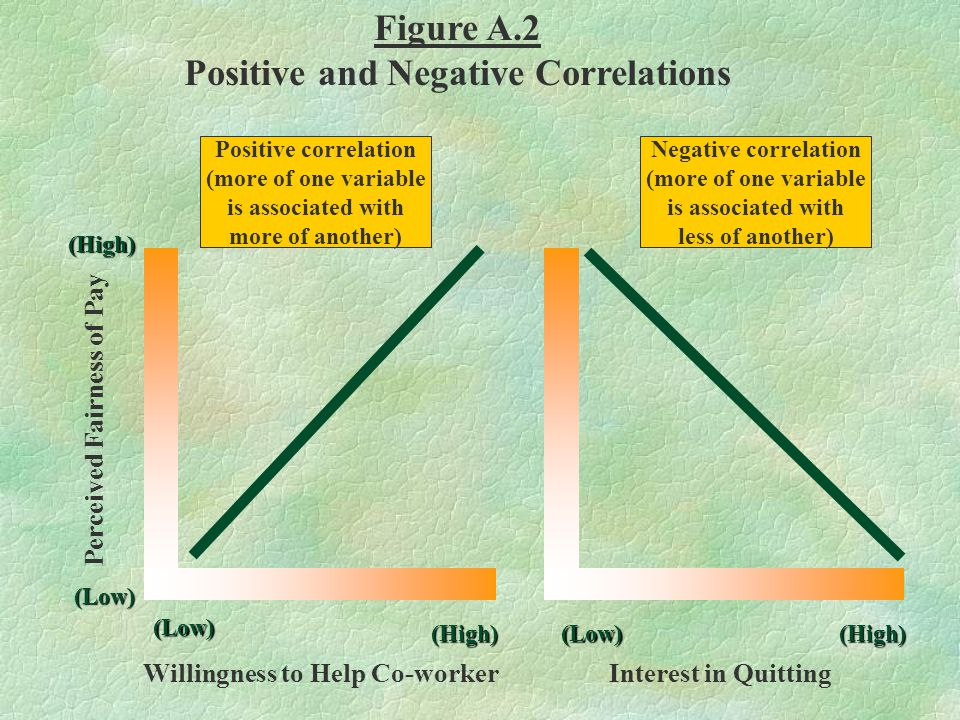 (High) (High)(High) (Low) (Low) (Low) Willingness to Help Co-workerInterest in Quitting Positive correlation (more of one variable is associated with
