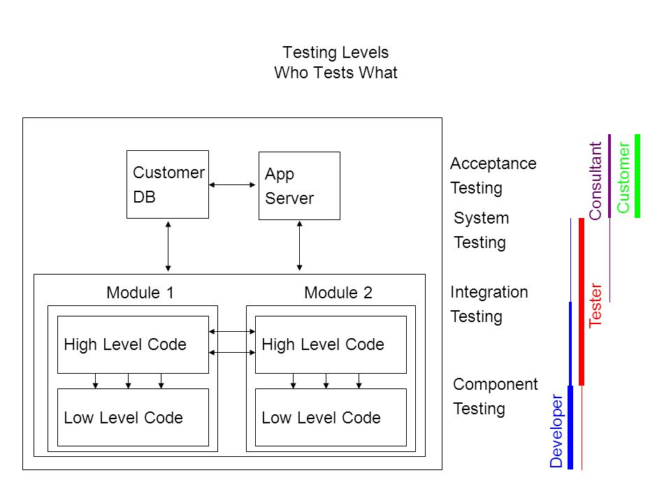 Testing Levels Who Tests What Component Testing Integration Testing System Testing Low Level Code High Level Code Module 1 Low Level Code High Level C