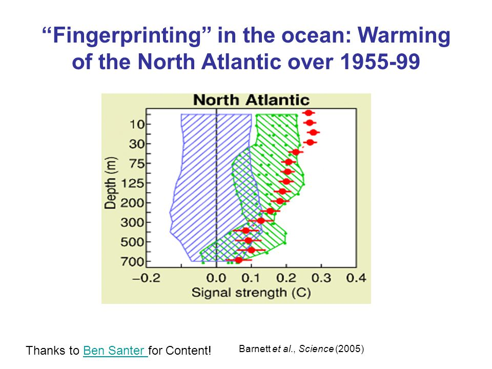 Fingerprinting in the ocean: Warming of the North Atlantic over 1955-99 Barnett et al., Science (2005) Thanks to Ben Santer for Content!Ben Santer