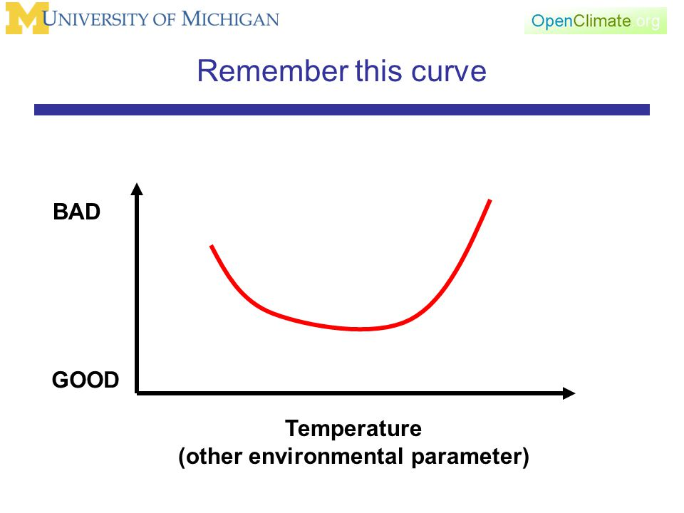 Remember this curve GOOD BAD Temperature (other environmental parameter)