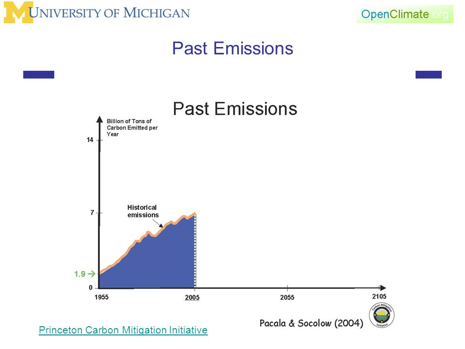 Past Emissions Princeton Carbon Mitigation Initiative