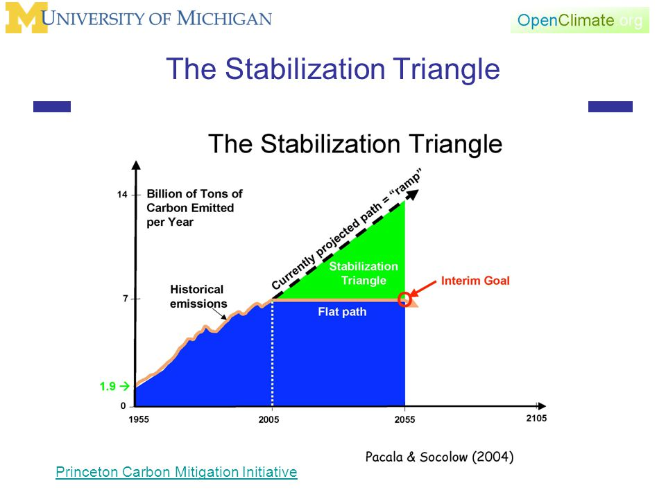 The Stabilization Triangle Princeton Carbon Mitigation Initiative