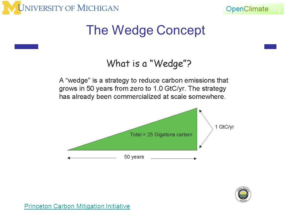 The Wedge Concept Princeton Carbon Mitigation Initiative