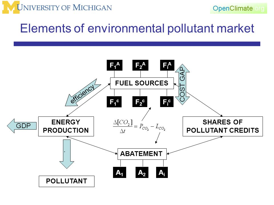 Elements of environmental pollutant market ENERGY PRODUCTION FUEL SOURCES ABATEMENT SHARES OF POLLUTANT CREDITS F1cF1c F2cF2c FicFic F1AF1A F2AF2A FiAFiA A1A1 A2A2 AiAi GDP.