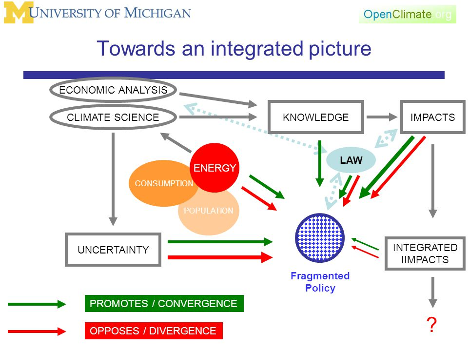 LAW Towards an integrated picture ECONOMIC ANALYSIS KNOWLEDGE PROMOTES / CONVERGENCE OPPOSES / DIVERGENCE CLIMATE SCIENCE Fragmented Policy IMPACTS INTEGRATED IIMPACTS .