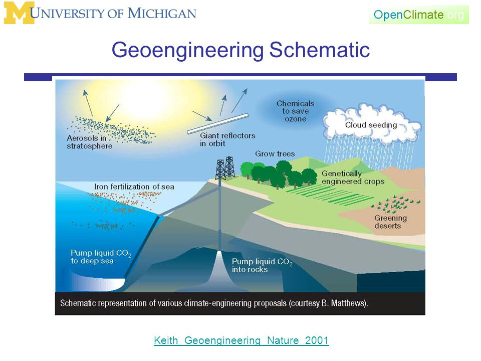 Geoengineering Schematic Keith_Geoengineering_Nature_2001
