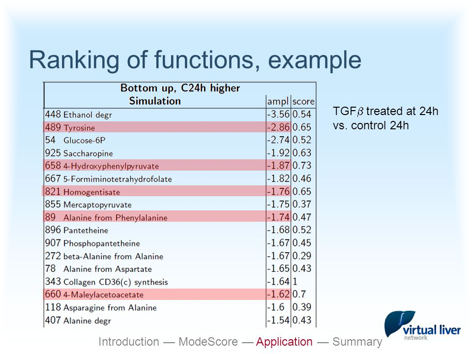 Ranking of functions, example TGF  treated at 24h vs.