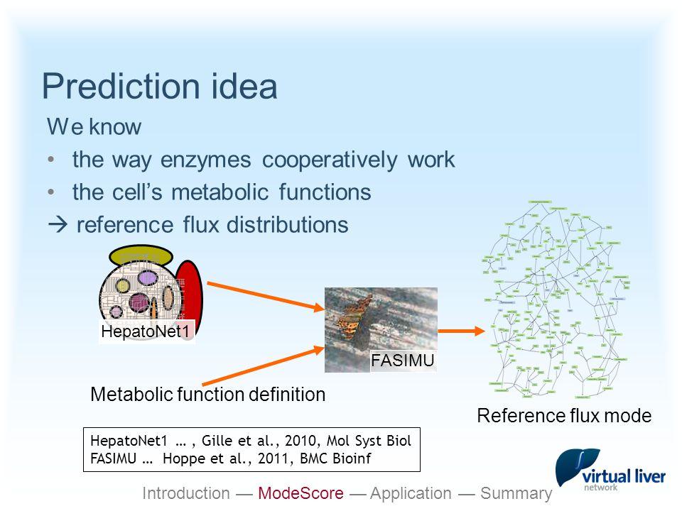 Prediction idea Assumptions: − Gene up  flux value up (& vice versa) − Normal distribution − Probability maximum: flux/scaling factor Pattern match Abundance change — Flux mode 1 mi/λmi/λ Introduction — ModeScore — Application — Summary