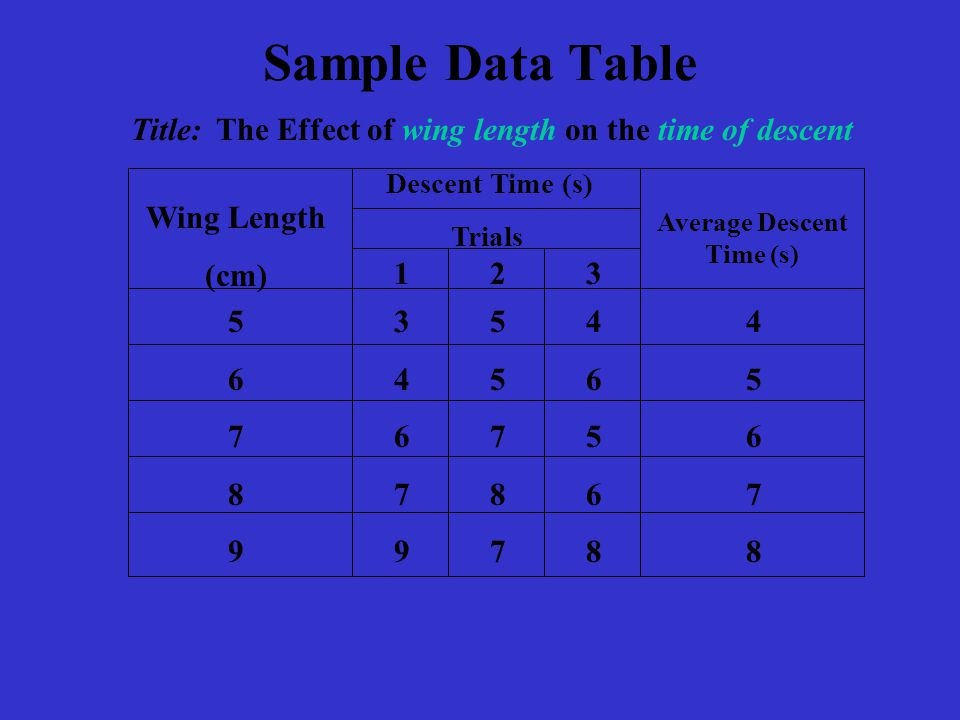 Sample Data Table Title: The Effect of wing length on the time of descent Wing Length (cm) Average Descent Time (s) Descent Time (s) Trials 1 2 3 5678956789 3 5 4 4 4 5 6 5 6 7 5 6 7 8 6 7 9 7 8 8