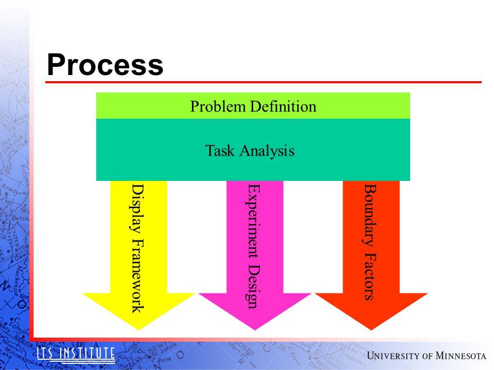 Process Task Analysis Display FrameworkExperiment DesignBoundary Factors Problem Definition