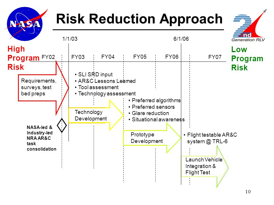 10 Risk Reduction Approach FY02FY03 FY04FY05 Requirements, surveys, test bed preps NASA-led & Industry-led NRA AR&C task consolidation FY07 SLI SRD input AR&C Lessons Learned Tool assessment Technology assessment Preferred algorithms Preferred sensors Glare reduction Situational awareness Flight testable AR&C system @ TRL-6 Technology Development Prototype Development High Program Risk Low Program Risk FY06 Launch Vehicle Integration & Flight Test 1/1/036/1/06