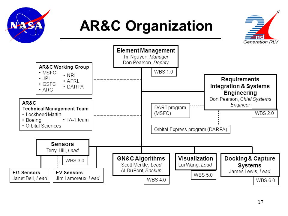 17 AR&C Organization Element Management Tri Nguyen, Manager Don Pearson, Deputy Requirements Integration & Systems Engineering Don Pearson, Chief Systems Engineer Sensors Terry Hill, Lead EG Sensors Janet Bell, Lead EV Sensors Jim Lamoreux, Lead GN&C Algorithms Scott Merkle, Lead Al DuPont, Backup Visualization Lui Wang, Lead Docking & Capture Systems James Lewis, Lead AR&C Working Group MSFC JPL GSFC ARC NRL AFRL DARPA AR&C Technical Management Team Lockheed Martin Boeing Orbital Sciences WBS 1.0 WBS 5.0 WBS 4.0 WBS 3.0 WBS 2.0 WBS 6.0 DART program (MSFC) Orbital Express program (DARPA) TA-1 team