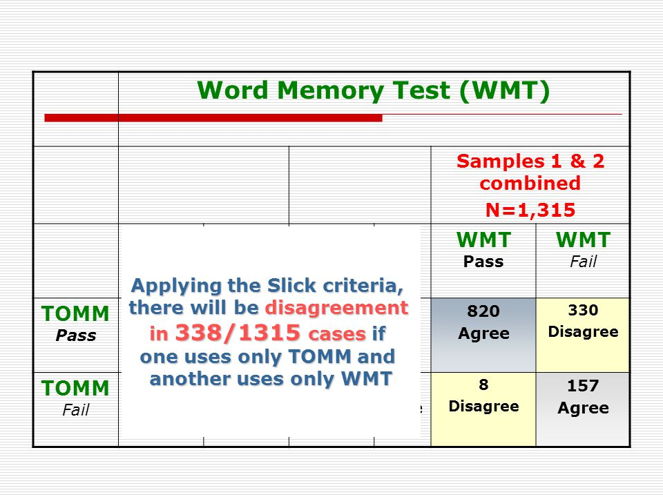 Word Memory Test (WMT) 2) Moss data, England, n=269 PassFail WMT Pass WMT Fail TOMM Pass 698 Agree 240 Disagree 122 Agree 90 Disagree TOMM Fail 6 Disagree 102 Agree 2 Disagree 55 Agree