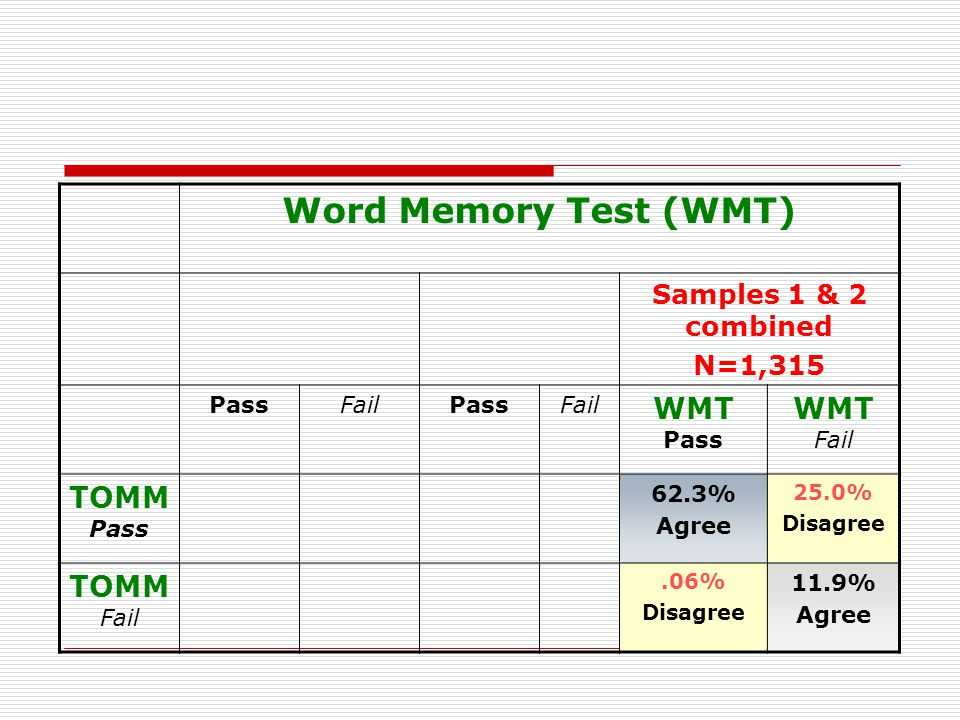 Word Memory Test (WMT) Samples 1 & 2 combined N=1,315 PassFailPassFail WMT Pass WMT Fail TOMM Pass 698 Agree 240 Disagree 122 Agree 90 Disa gree 820 Agree 330 Disagree TOMM Fail 6 Disagree 102 Agree 2 Disagree 55 Agre e 8 Disagree 157 Agree Applying the Slick criteria, there will be disagreement in 338/1315 cases if one uses only TOMM and another uses only WMT