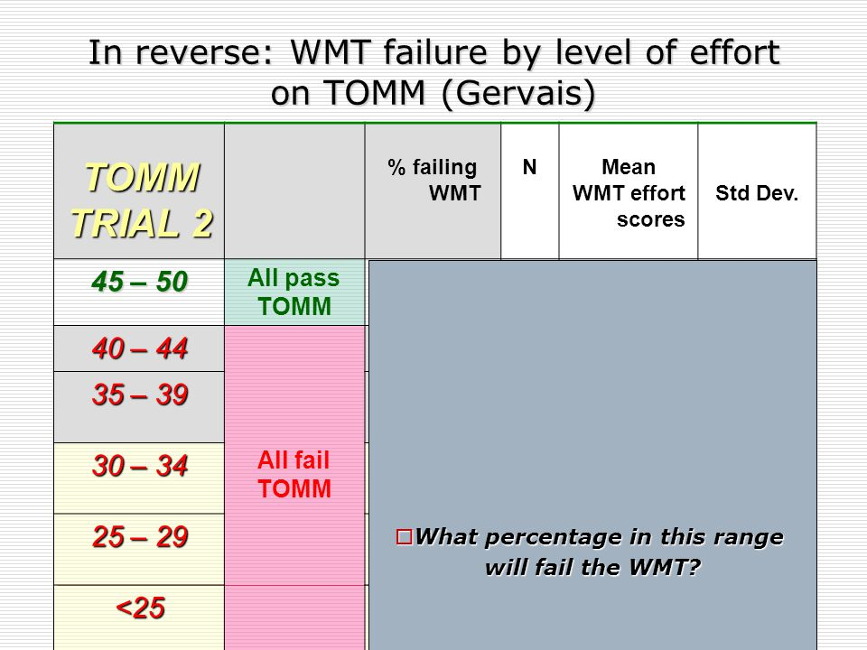 Why did they score 50% or lower on WMT, despite no brain disease.