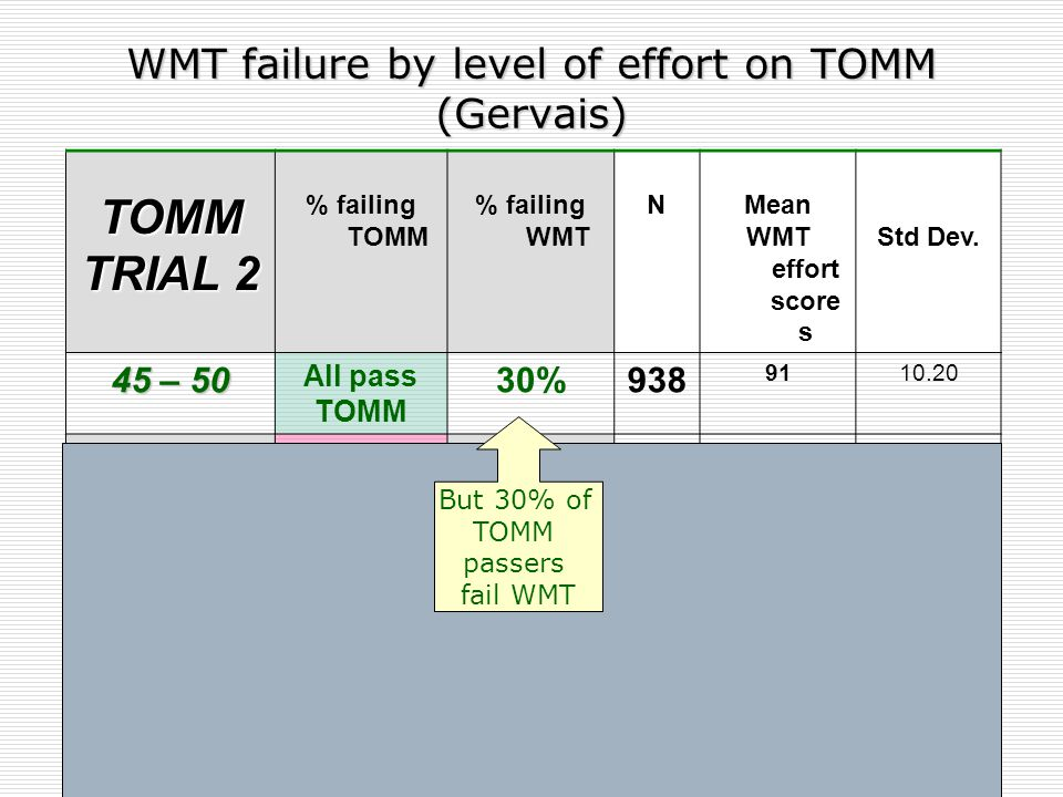 WMT failure by level of effort on TOMM (Gervais) TOMM TRIAL 2 % failing WMT NMean WMT effort scores Std Dev.
