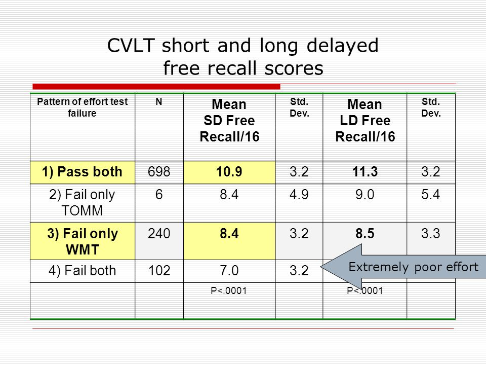 CVLT short and long delayed free recall scores Pattern of effort test failure N Mean SD Free Recall/16 Std.
