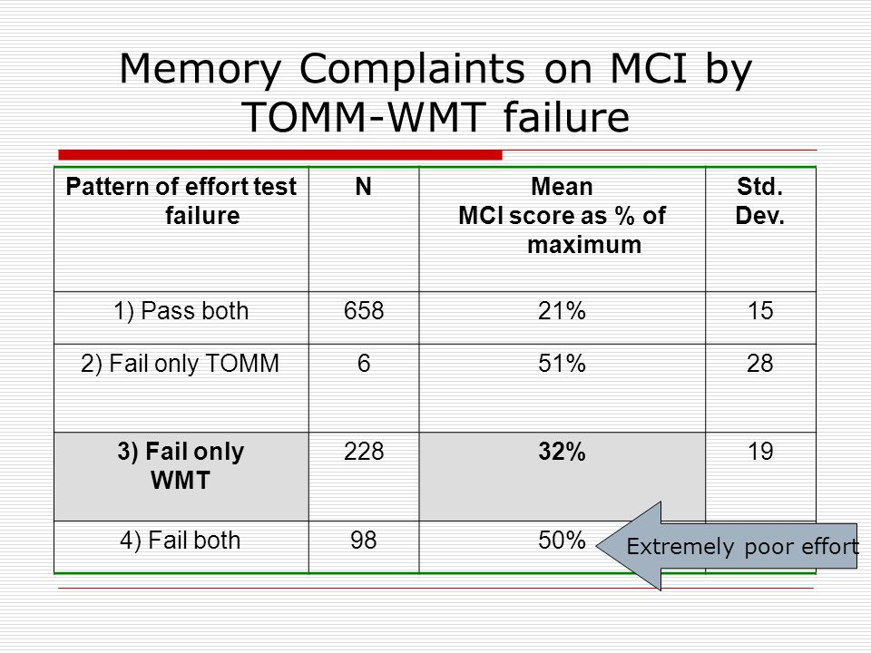 Memory Complaints on MCI by TOMM-WMT failure Pattern of effort test failure NMean MCI score as % of maximum Std.