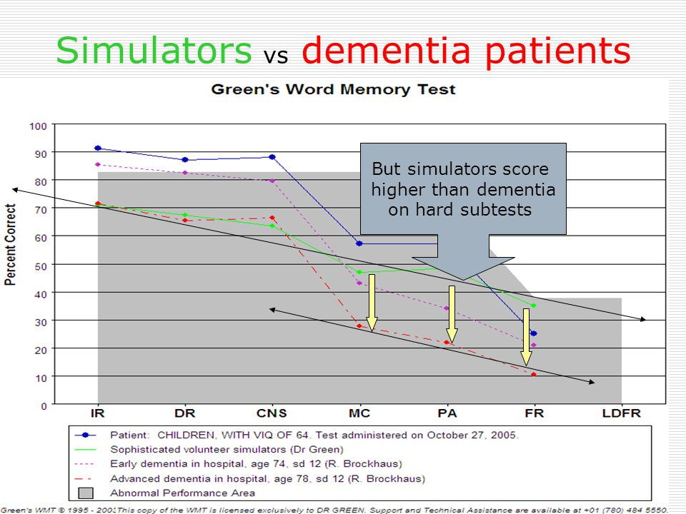 Simulators vs dementia patients Simulators score as low as advanced dementia on easy subtests