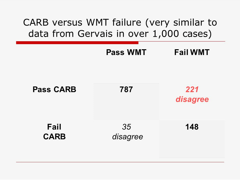 Well validated SVTs in Slick criteria  Many would call both TOMM and WMT well-validated  However, conclusions within the Slick et al criteria will be very different depending on whether TOMM or WMT is used.