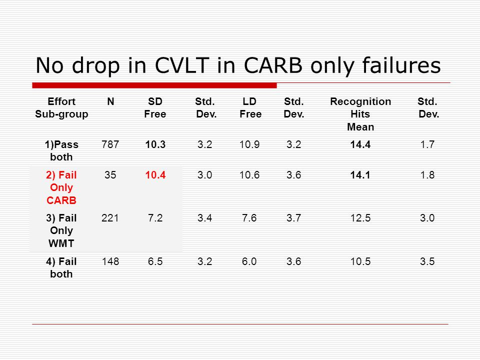 CARB versus WMT failure (very similar to data from Gervais in over 1,000 cases) Pass WMTFail WMT Pass CARB787221 disagree Fail CARB 35 disagree 148