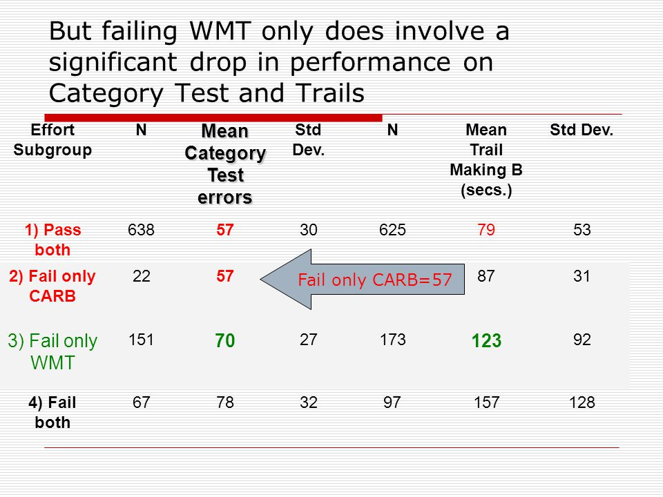 Those failing CARB are no different than those passing both SVTs Effort Subgroup N Mean Category Test errors Std Dev.