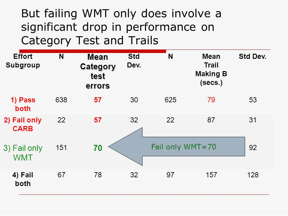 But failing WMT only does involve a significant drop in performance on Category Test and Trails Effort Subgroup N Mean Category Test errors Std Dev.