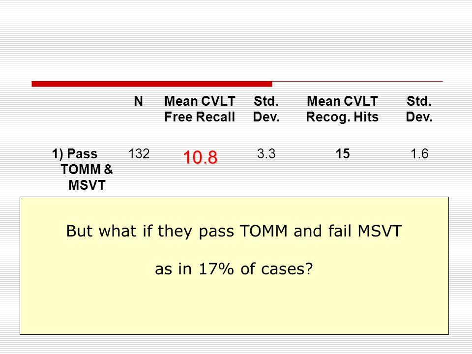 NMean CVLT Free Recall Std. Dev. Mean CVLT Recog.