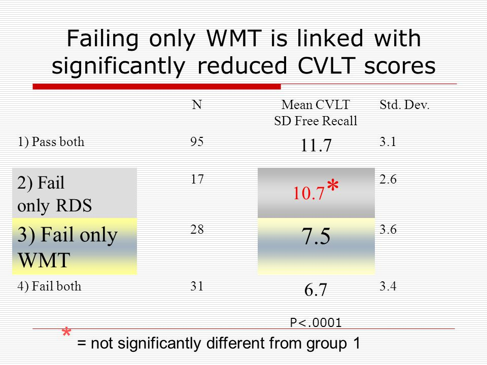 But failing only RDS is not linked with low CVLT recall score NMean CVLT SD Free Recall Std.