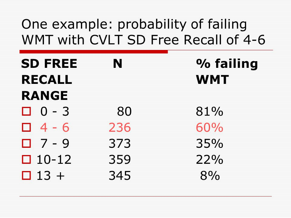  We need to study neuropsychological data and symptom self ratings in people failing a specific SVT or combination of SVTs  One future research project is to make tables showing probabilities of failing effort tests based on the results of multiple neuropsychological tests.