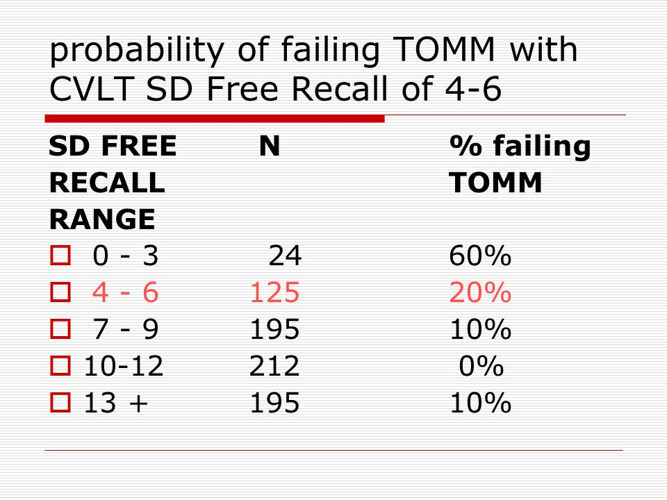 One example: probability of failing WMT with CVLT SD Free Recall of 4-6 SD FREE N % failing RECALL WMT RANGE  0 - 3 80 81%  4 - 6 236 60%  7 - 9 373 35%  10-12 359 22%  13 + 345 8%