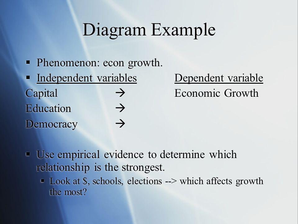Diagram Example  Phenomenon: econ growth.