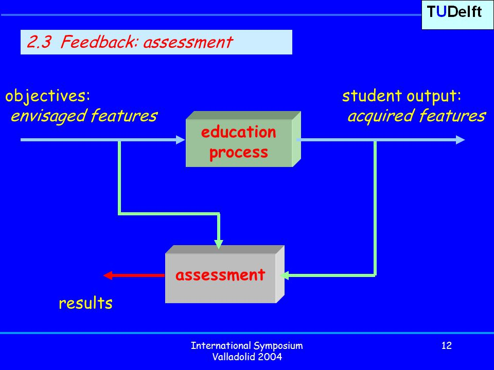 International Symposium Valladolid 2004 12 assessment results education process objectives: envisaged features student output: acquired features 2.3 Feedback: assessment