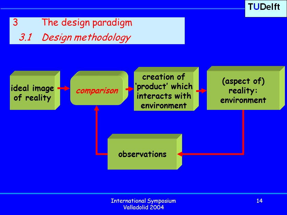 International Symposium Valladolid 2004 14 3The design paradigm 3.1Design methodology (aspect of) reality: environment observations ideal image of reality comparison creation of 'product' which interacts with environment