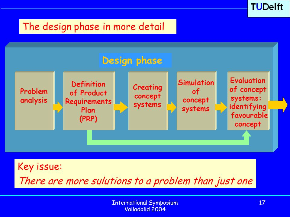 International Symposium Valladolid 2004 17 The design phase in more detail Problem analysis Creating concept systems Simulation of concept systems Evaluation of concept systems: identifying favourable concept Design phase Definition of Product Requirements Plan (PRP) Key issue: There are more sulutions to a problem than just one