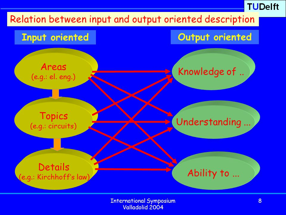 International Symposium Valladolid 2004 8 Knowledge of.. Understanding... Output oriented Input oriented Ability to... Details (e.g.: Kirchhoff's law)