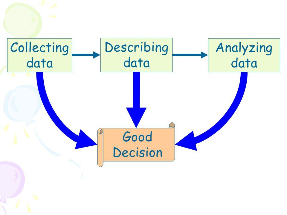 Collecting data Describing data Analyzing data Good Decision