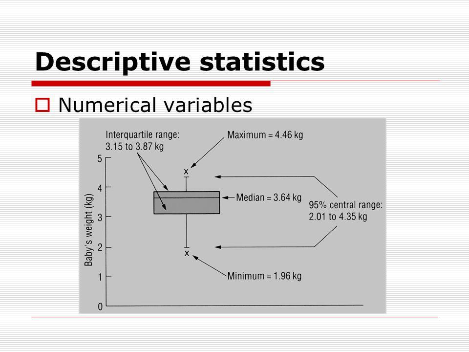 Descriptive statistics  Numerical variables